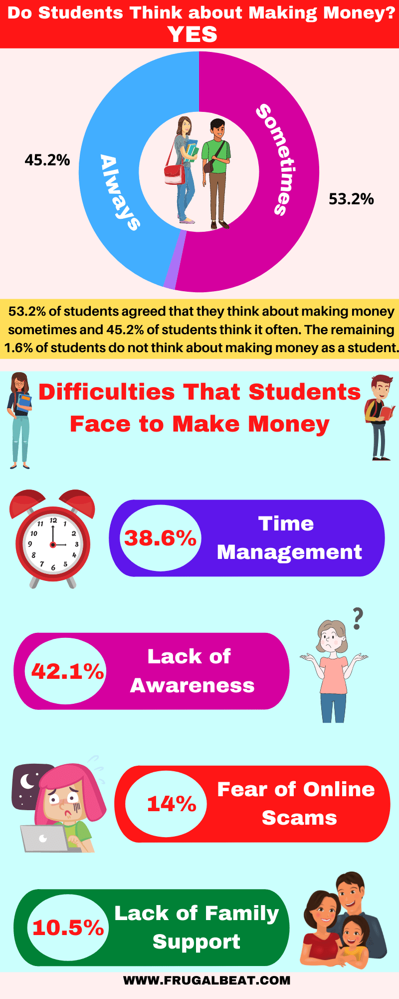 Make Money as a Student